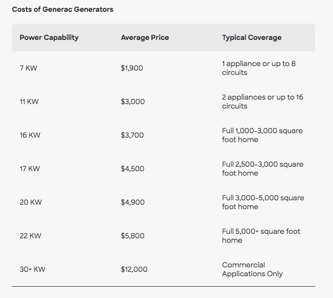 Cost of Generac Generator Installation